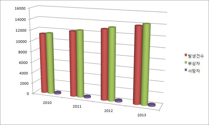 2010년부터 2013년까지 자전거 사고 건수